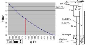 Curs instalator Bucuresti  calcul Hp la o submersibila de 750 W Proiectul lui Adrian